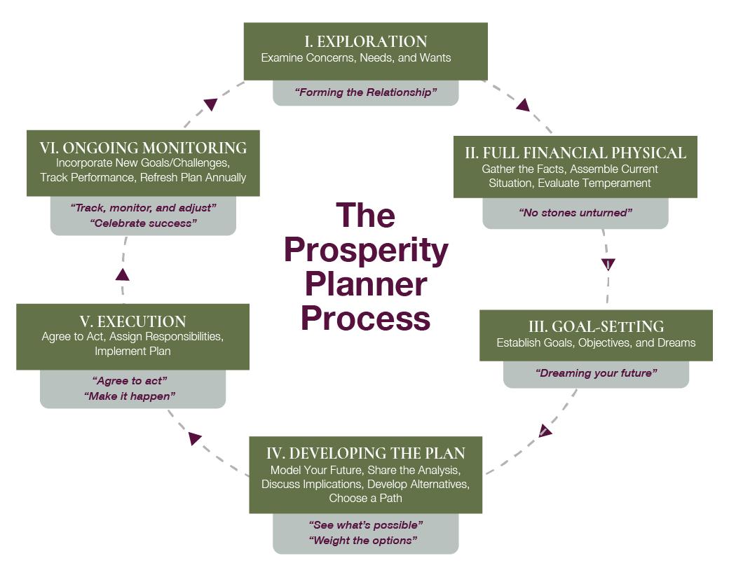 Prosperity Planner Process